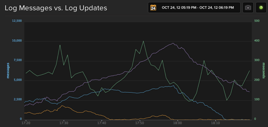 Graph of Log Messages vs Log Updates